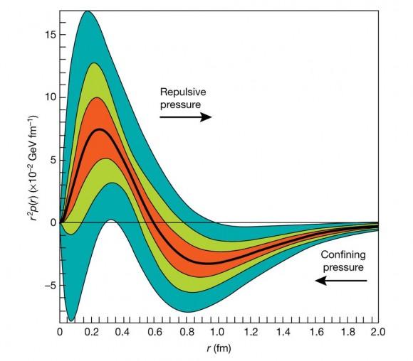Dibujo20180517 radial pressure distribution in the proton nature 41586_2018_60