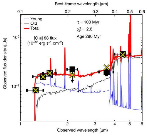 Dibujo20180518 model vs observation flux density galaxy nature s41586-018-0117-z