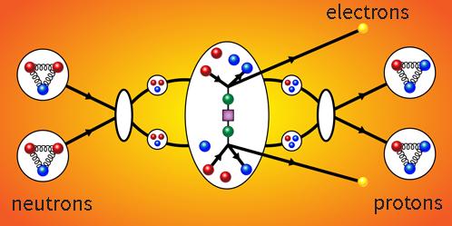 Dibujo20180519 neutrinoless double-beta decay missing piece figure by J de Vries Nikhef adapted by Physics APS Alan Stonebraker PhysRevLett 120 202001