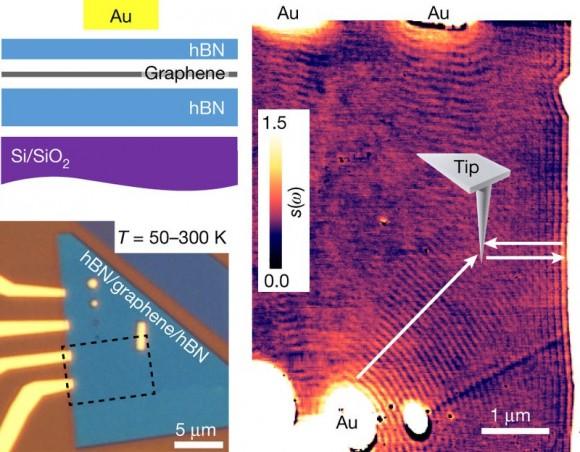 Dibujo20180524 Nanoscale infrared imaging surface plasmons cryogenic temperature nature 41586_2018_136_Fig1