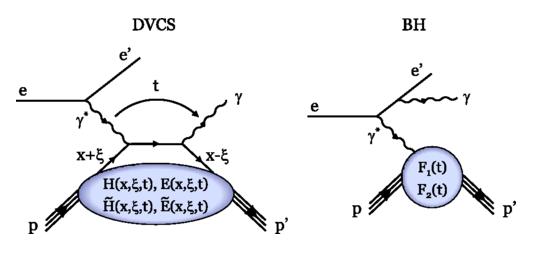 Dibujo20180526 dominant mechanism DVCS process aps prl 10 1103 PhysRevLett 115 212003