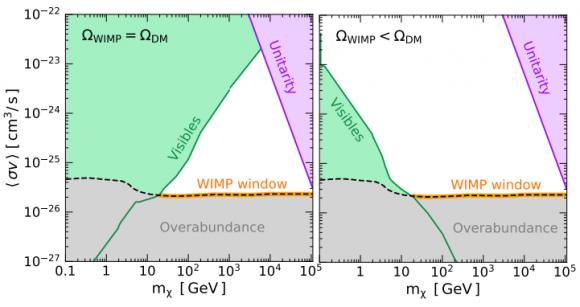 Dibujo20180529 Bounds generic thermal WIMP windowarxiv 1805 10305