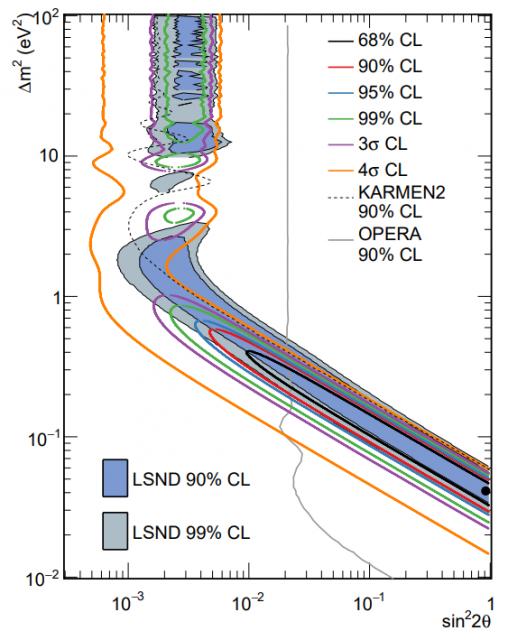 Dibujo20180531 MiniBooNE and LSND allowed regions combined neutrino and antineutrino signals arxiv 180512028