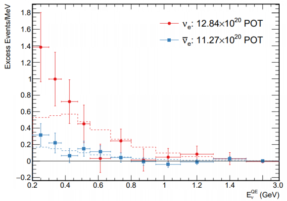Dibujo20180531 MiniBooNE total event excesses both neutrino mode and antineutrino mode arxiv 180512028