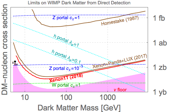 Dibujo20180601 Adam Falkowski resonaances blog WIMPs Direct Detection plot 28 may 2018