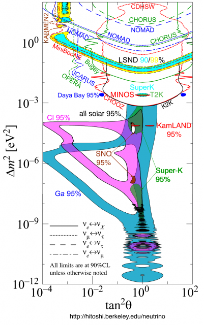 Dibujo20180603 neutrino oscillation limits 2014 hitoshi berkeley edu neutrino