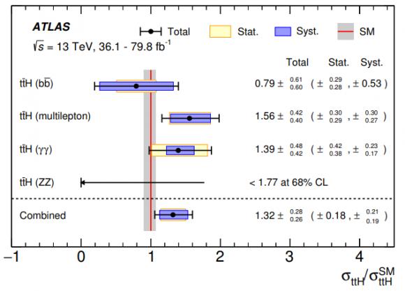Dibujo20180604 Combined ttH production cross section higgs atlas lhc cern arxiv 1806 00425