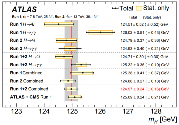 Dibujo20180604 higgs boson mass measurements atlas lhc cern arxiv 1806 00242