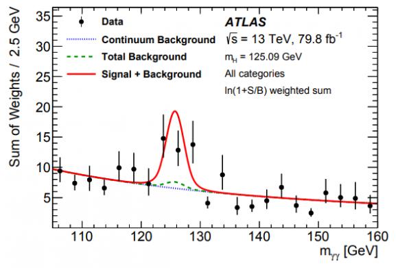 Dibujo20180604 higgs tth channel diphoton mass observation atlas lhc cern arxiv 1806 00425