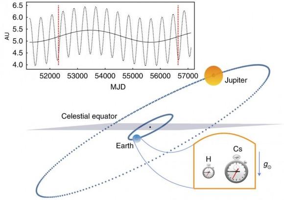 Dibujo20180605 Position Earth Jupiter test general relativity nature physics 41567_2018_156