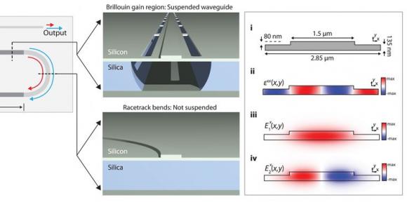 Dibujo20180609 suspended silicon waveguide for Brillouin laser sciencemag 360 6393 1113
