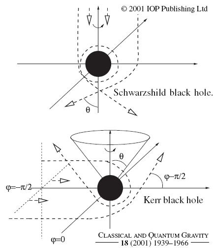 La gloria de los agujeros (o cómo la luz interactúa con un agujero negro)