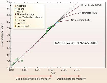 ¿Llegaremos a los 100 años? (o el cambio climático aumenta nuestra esperanza de vida)