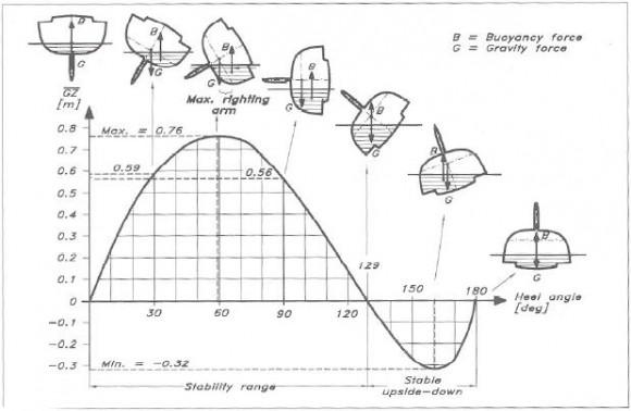 El principio de Arquímedes y el hexafluoruro de azufre (o la navegación a vela que no te enseñan en el PER, título de Patrón de Embarcaciones Recreativas)