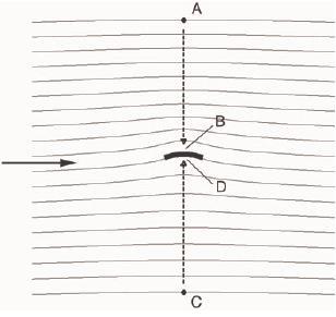 Bernoulli no explica por qué vuelan los aviones (o sobre la circulación alrededor de un ala y cómo los libros de texto a veces se equivocan)