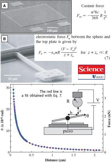 """¿Podemos extraer energía """"gratis"""" del vacío? (o sobre las fuerzas de Casimir)"""
