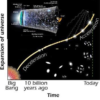 """Resultado de imagen de Expansión acelerada del Universo"""""""