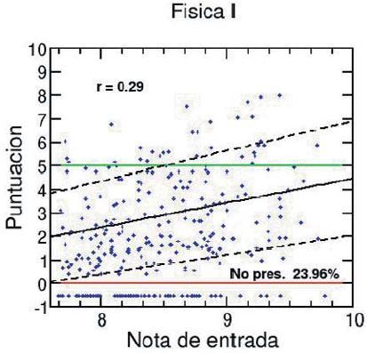 Figura 1. Notas de Fóica General I versus nota de ingreso.