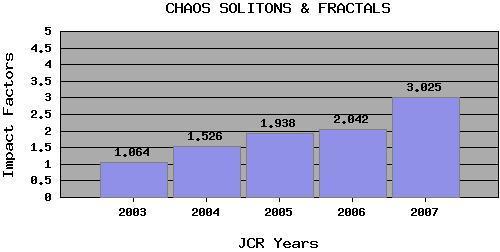dibujo20081125chaossolitonsfractals