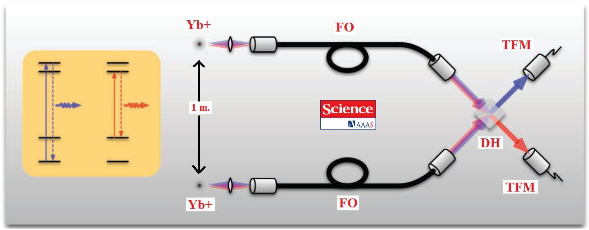 dibujo20090223yterbiumionsquantumteleportingscheme2