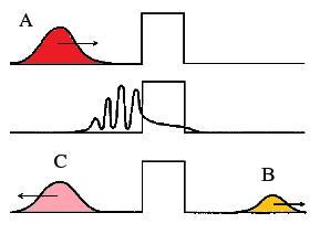 dibujo20090201tunnelingwavefunction