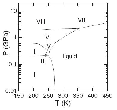 dibujo20090220phasediagramwaterobtainedfromexperiment