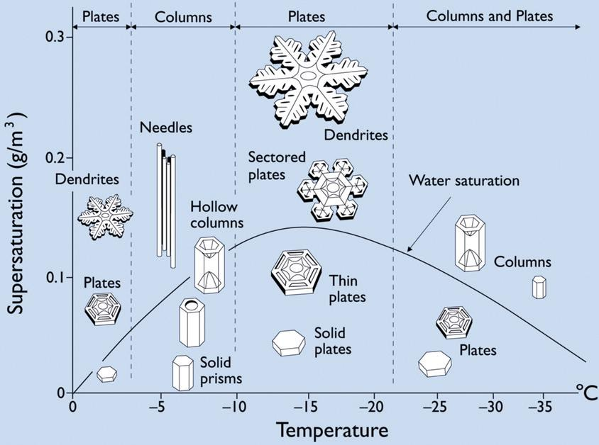 Dibujo20090508_snow_crystal_morphology_function_temperature