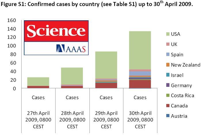 Casos confirmados de gripe porcina fuera de Mexico de 27 a 30 de abril de 2009. (C) Science