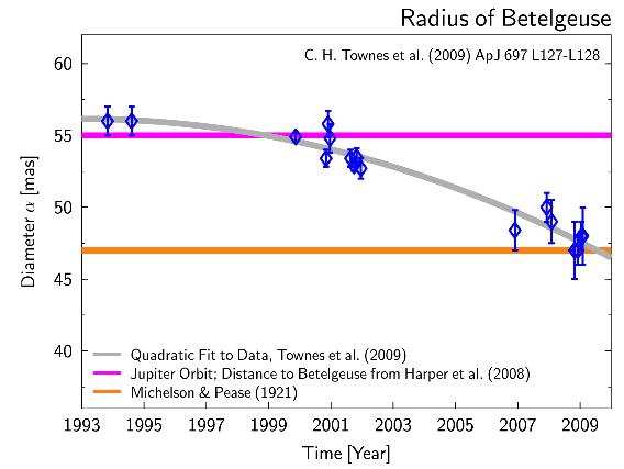 Dibujo20090615_radius_Betelgeuse_Townes_et_al_figure_coloured_by_stefan_backreaction