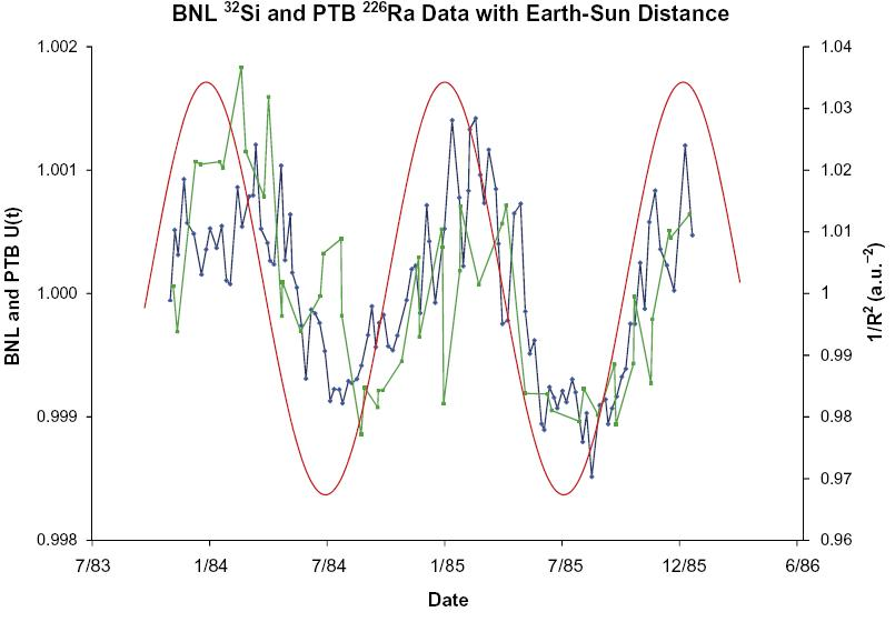 Dibujo20090706_1983_1986_BNL_32Si_data_green_color_versus_earth_sun_distance_red_curve