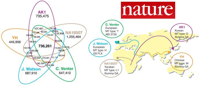 Dibujo20090709_Geographic_map_ancestry_five_sequenced_genomes_and_SNP_overlapping_between_five_genomes