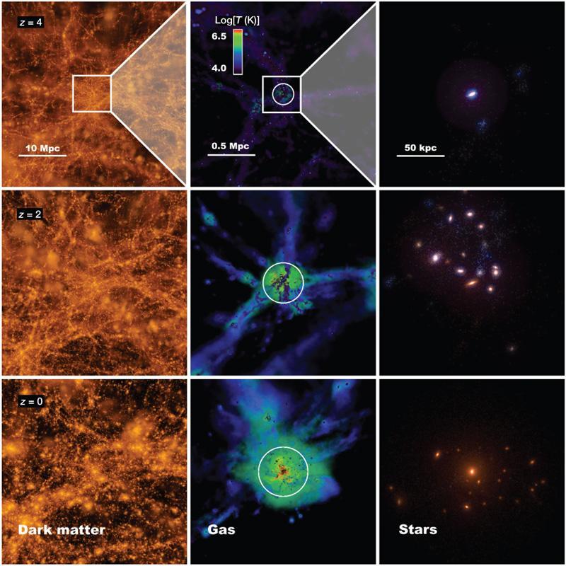 Dibujo20090713_formation_elliptical_galaxy_showing_dark matter_(left)_gas_(centre)_stars_(right)_three_epochs_expansion_Universe