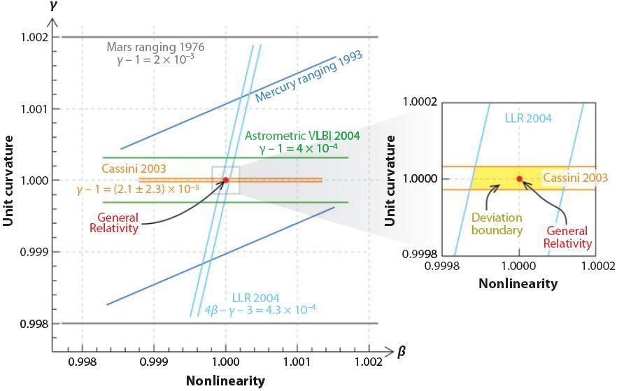 Dibujo20090719_General_relativity_tests_(C)_annual_review