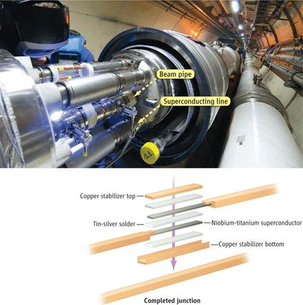 Dibujo20090802_LHC_CERN_Faulty_soldering_between_nonsuperconducting_copper_parts_junctions