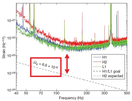 Dibujo20090819_LIGO_sensibility_vs_new_limit_for_gravitational_wave_stochastic_background