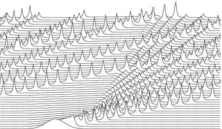 Dibujo20090901_peakon_trains_formation_from_gaussian_initial_data