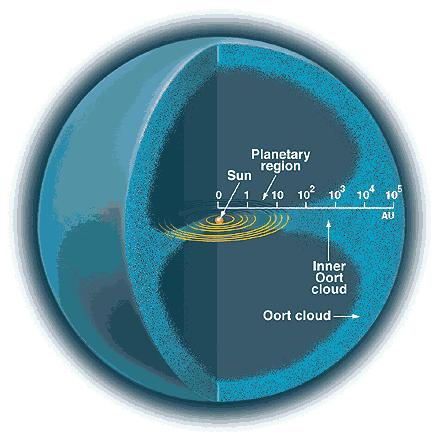 Dibujo20090903_oort_cloud_inner_outer_solar_system