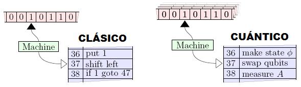Dibujo20090910_classical_versus_quantum_computation