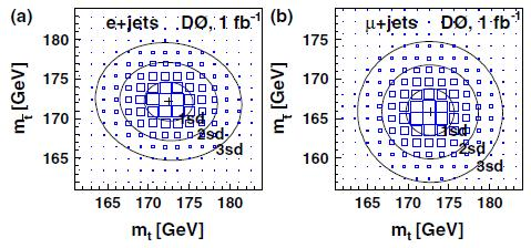 Dibujo20090930_Fitted_contours_equal_probability_two-dimensional_likelihoods_function_top_mass_and_antitop_mass