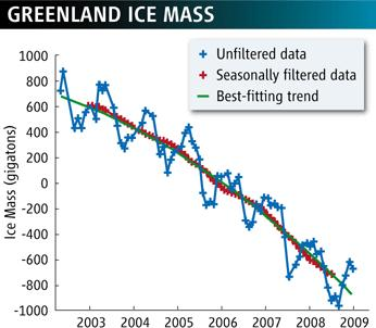 Dibujo20091008_Trend_line_Greenland_ice_mass_curves_downward_with_time