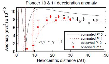 Dibujo20091017_numerological_explanation_anomaly_pioneer_deceleration_using_relativistic_gamma