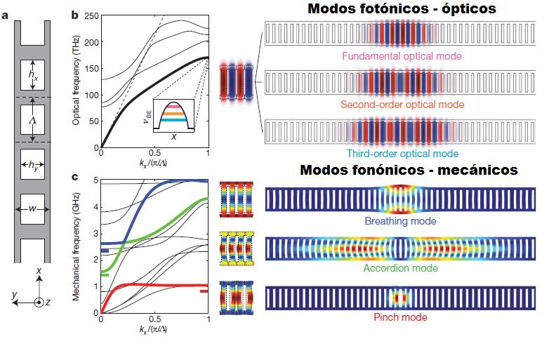 Dibujo20091021_photonic_crystal_estructure_simulation_of_photonic_modes_top_and_phononic_modes_bottom