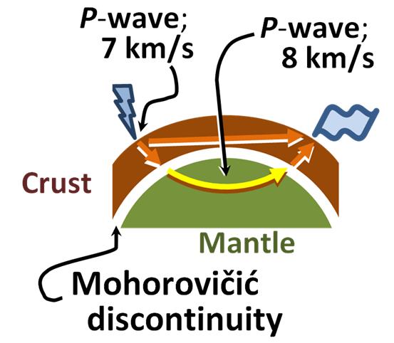Dibujo20140228 mohorovicic discontinuity - wikipedia