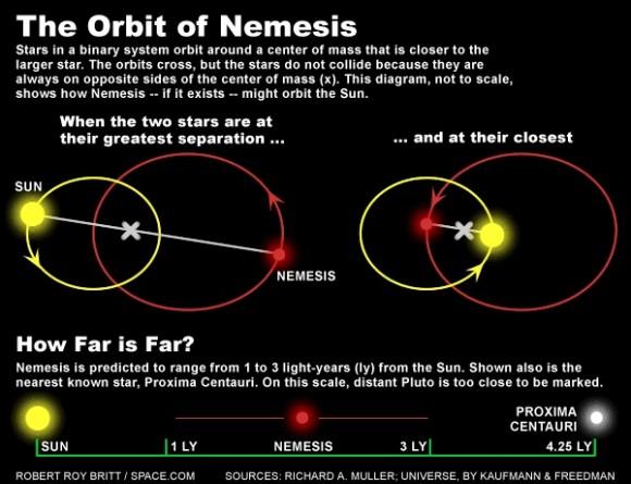 Dibujo20150823 orbit nemesis - space com