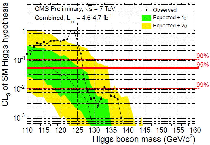 Resultado de imagen de ATLAS y CMS combinaron sus datos de colisiones