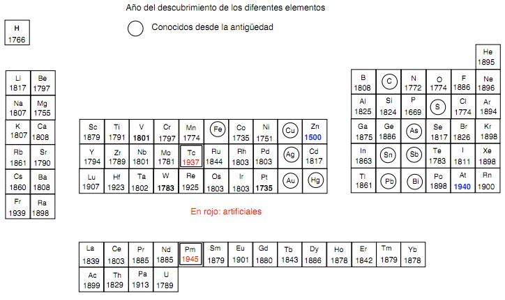 tabla peridica con el ao del descubrimiento de todos los elementos esta