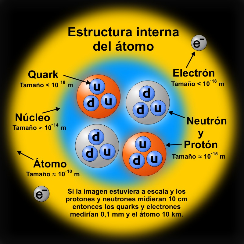 Qué es un electrón en teoría cuántica de campos | Ciencia | La ...