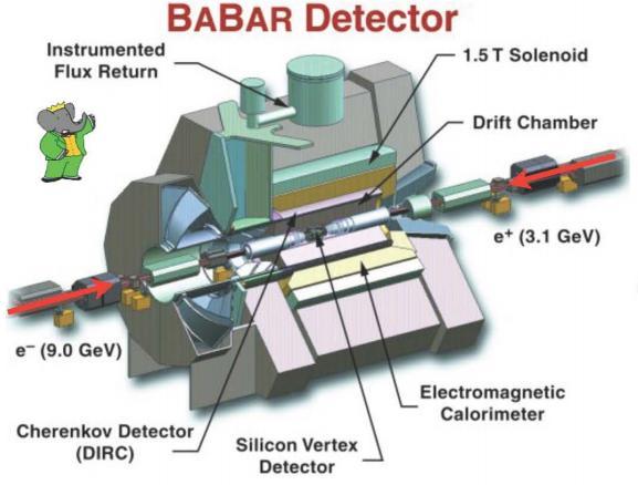 BaBar observa un exceso a 3,4 sigmas respecto al modelo estándar ...