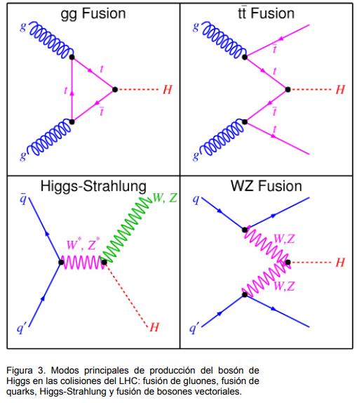 Dibujo20171101 JoF no 7 noviembre 2012 Mitos Higgs figura 3