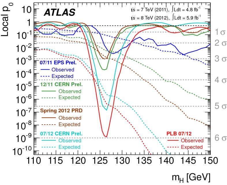 Dibujo20121218 ATLAS 2011-2012 evidence Higgs boson